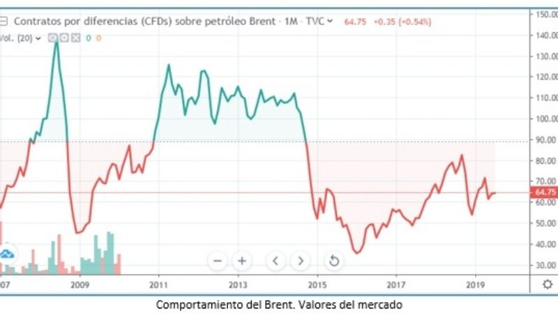 Dólar, Brent y lo injustificable